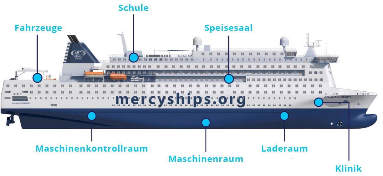 Übersicht Global Mercy